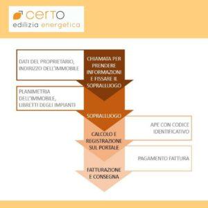 infografica_guida attestato prestazione energetica