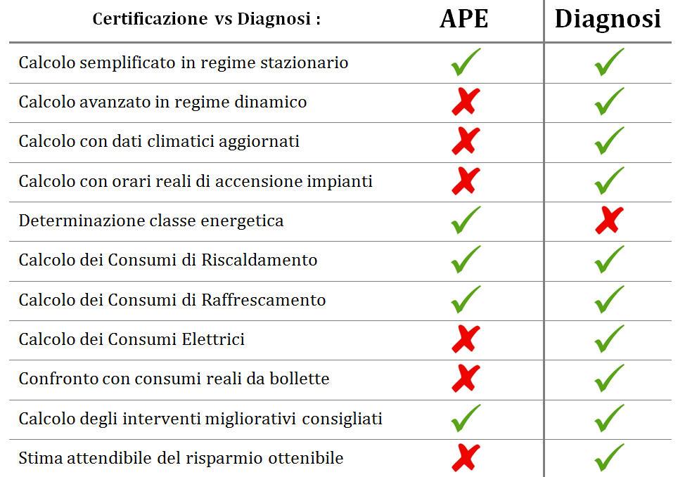 certificazione vs diagnosi