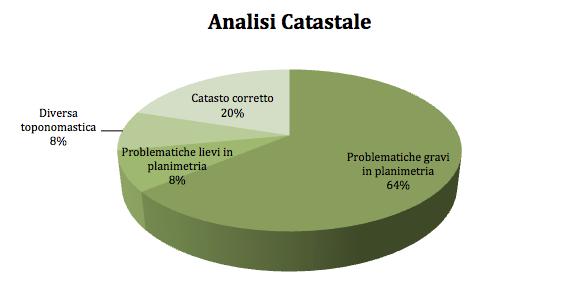 analisi catastale