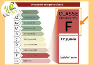 classe di prestazione energetica