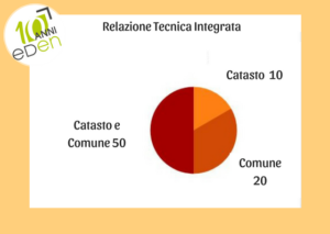 statistiche difformità immobili bologna