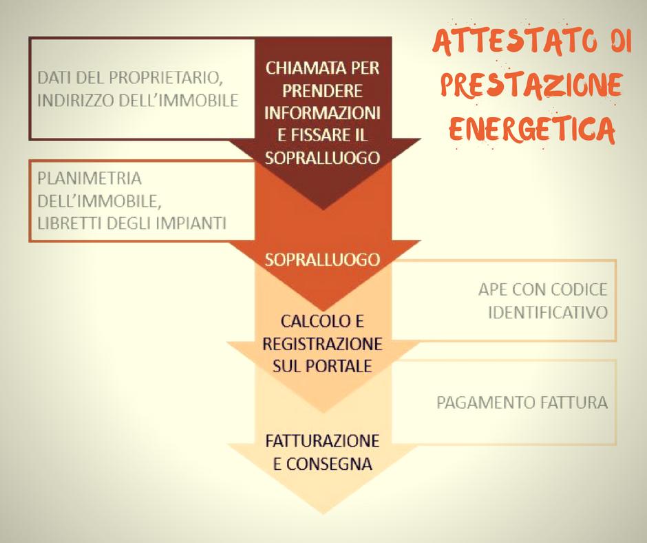 APE: le informazioni da dare e cosa facciamo noi esperti
